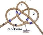 Third Loop